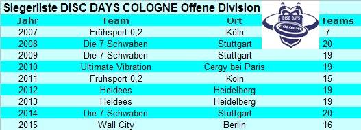 DDC-Siegerliste_Open2015