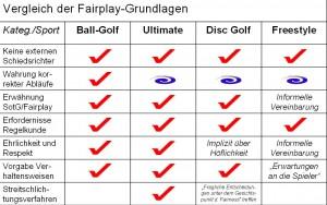 Fairplay-Grundlagen-Vergleich