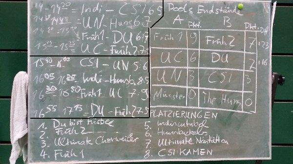 2.BasicWeiler-Schlussrunden-Tafel