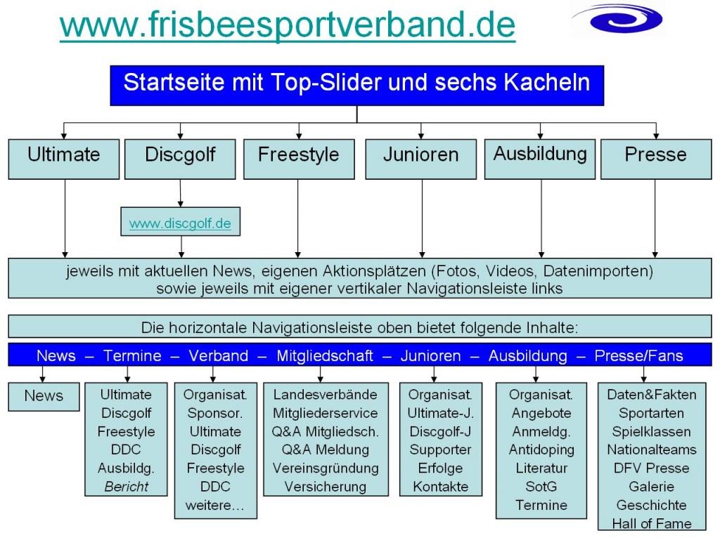 frisbeesportverband.de_Sitemap