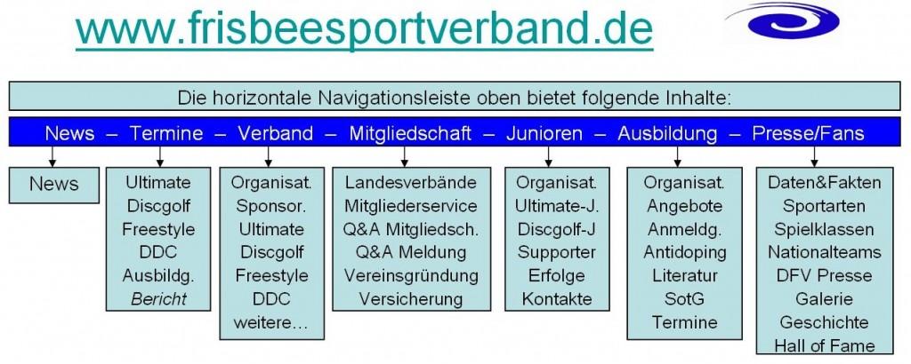 frisbeesportverband.de_horizont-Navigat