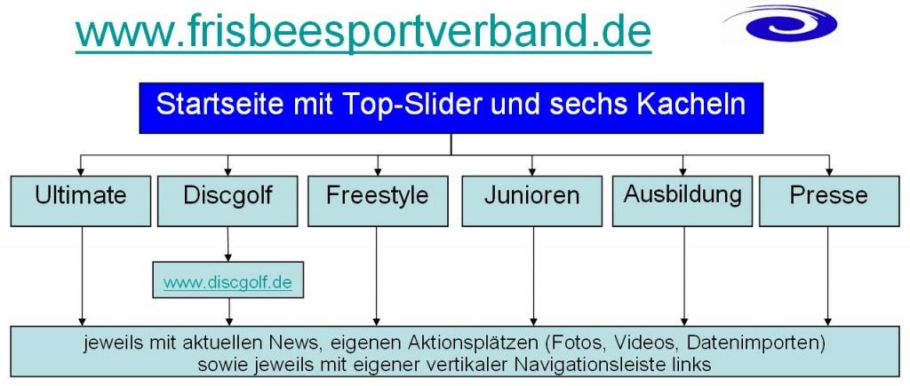 frisbeesportverband.de_sechs-Kacheln