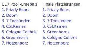 BCIC1-Platzierungen-U17