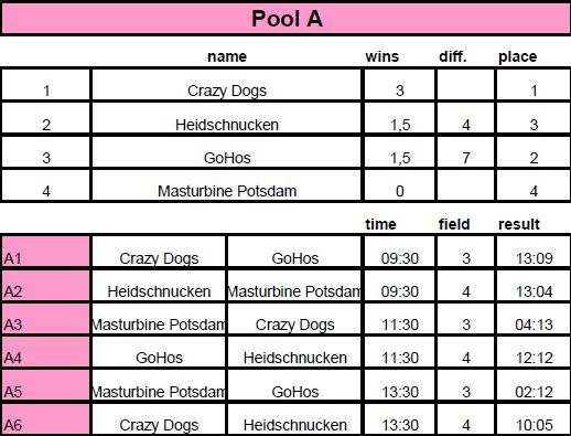 DDC2016_Frauen-PoolA