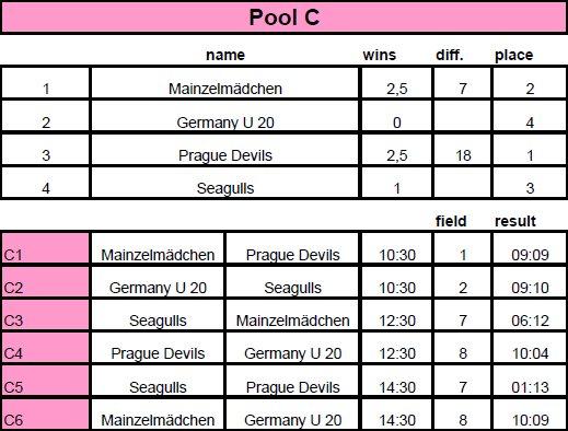 DDC2016_Frauen-PoolC