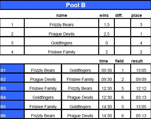 DDC2016_Open-PoolB